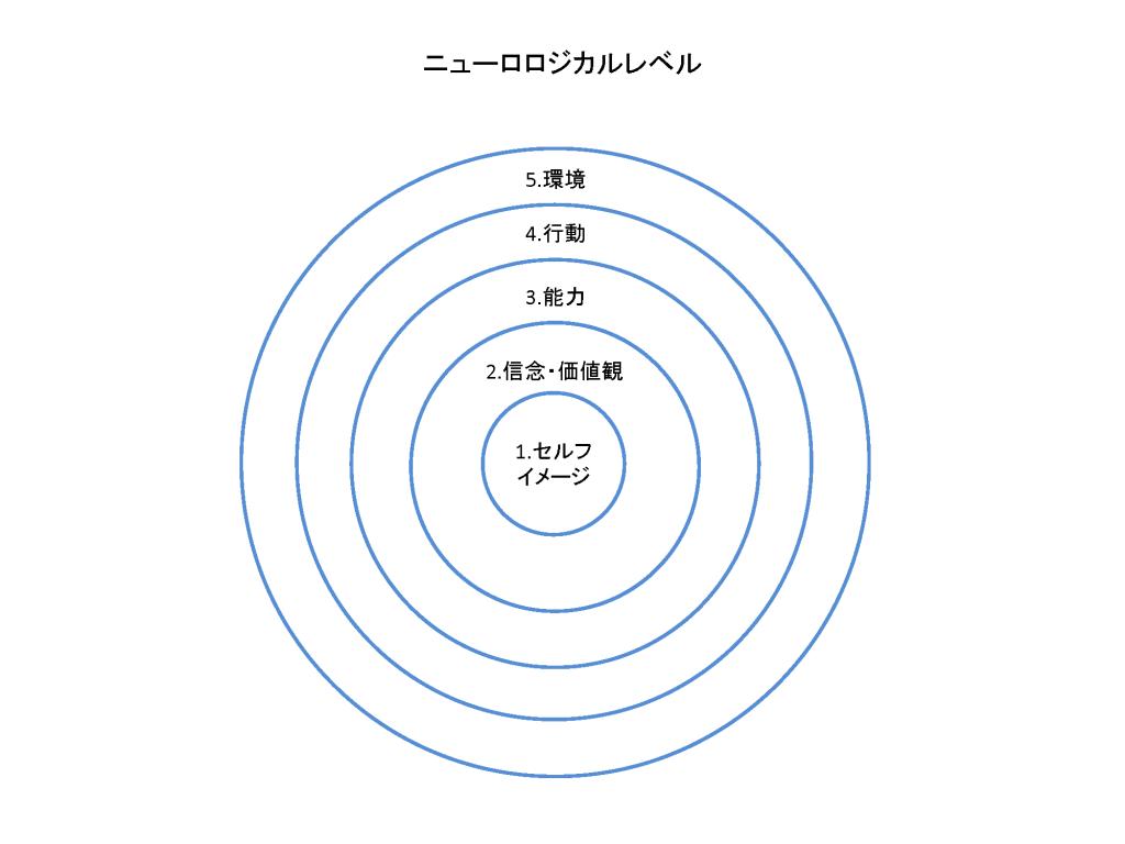ニューロロジカルレベル図